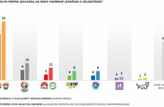 Változatlanul vezet a Fidesz a kampány véghajrájában